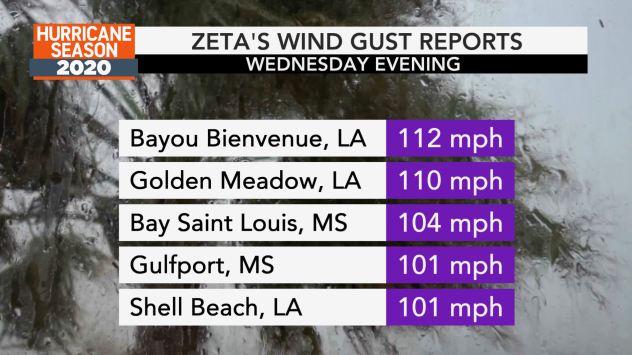 Zeta Wind Gusts