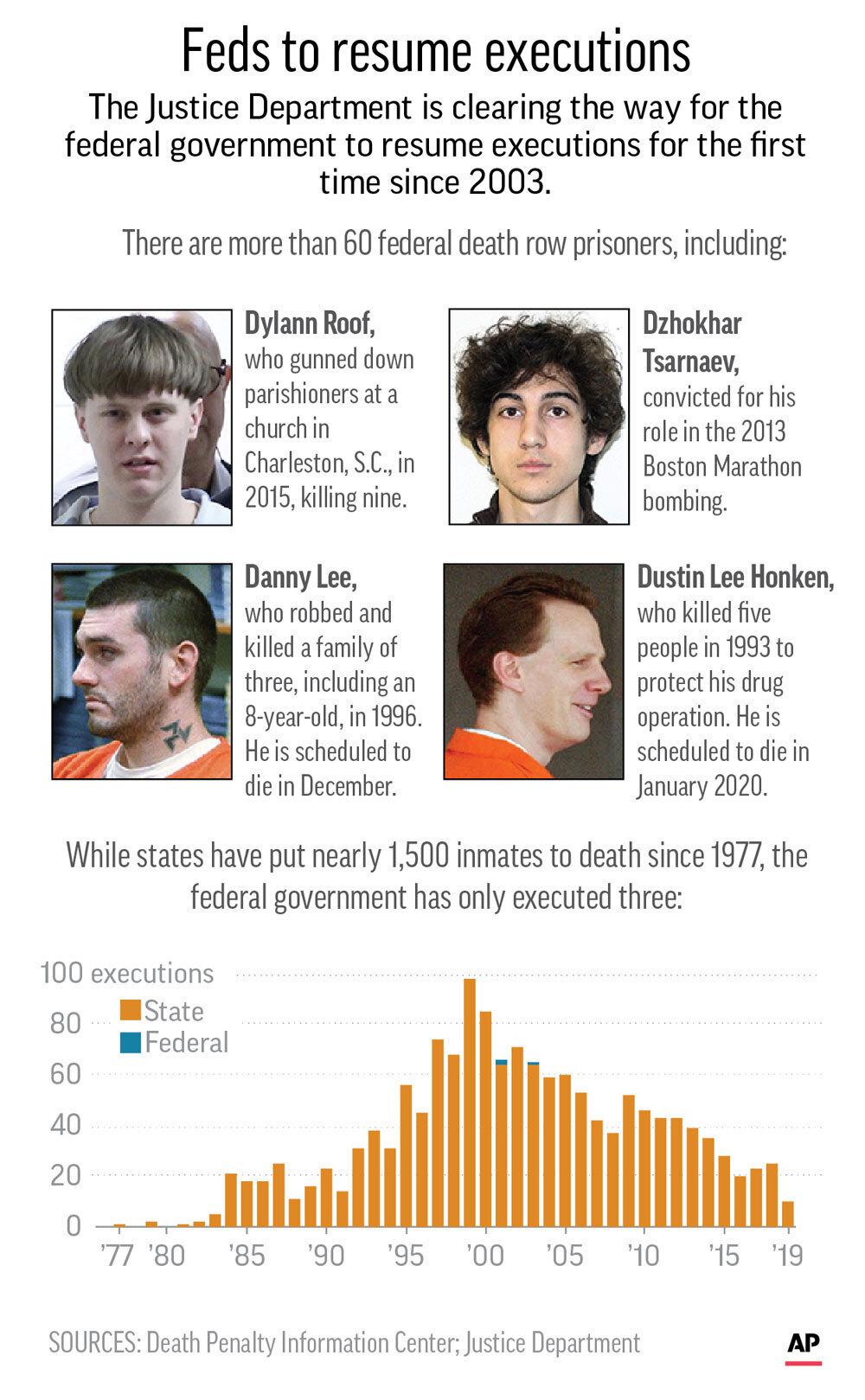 A look at the 5 federal death row inmates facing execution