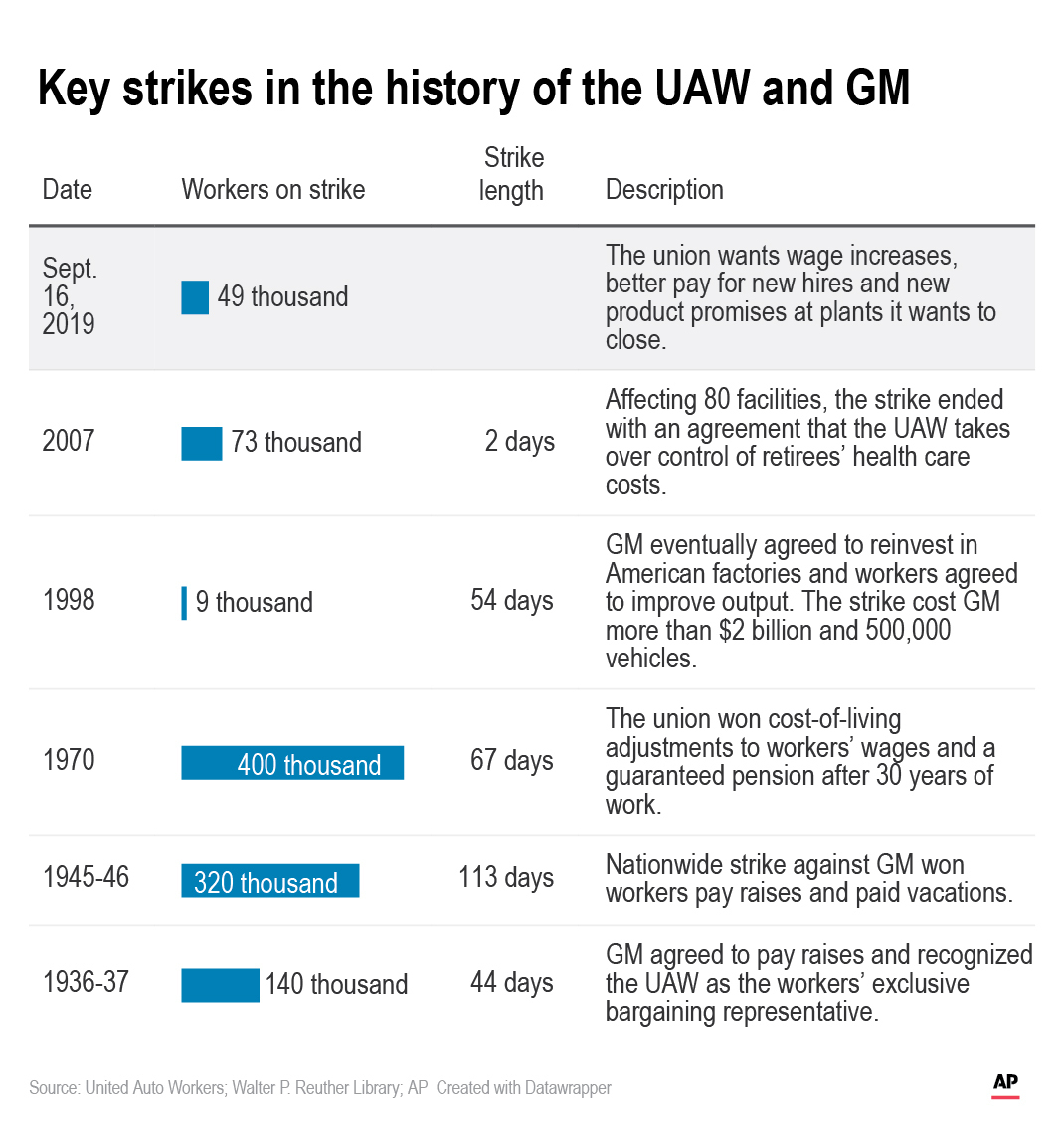 AP Explains: Why auto workers went on strike against GM