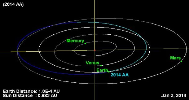 First asteroid discovery of 2014 hits Earth