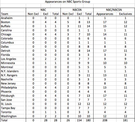 Winners, Losers In NBC Sports 2012-13 NHL TV Schedule