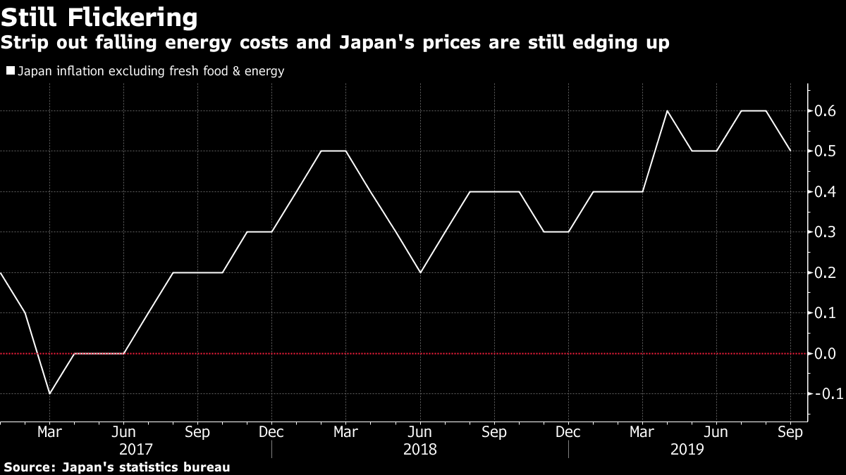 Bank of Japan's Need for Major Move Still Unclear Amid Review