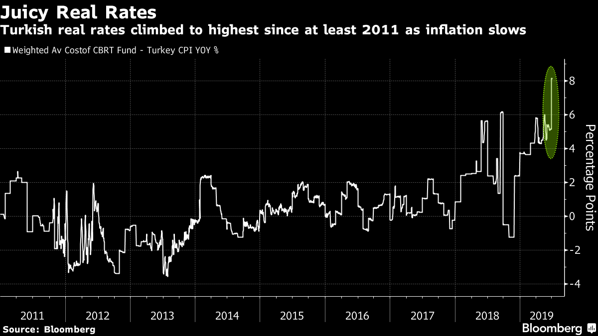 Erdogan Ousts Central Bank Chief Who Drew Ire for Holding Rates