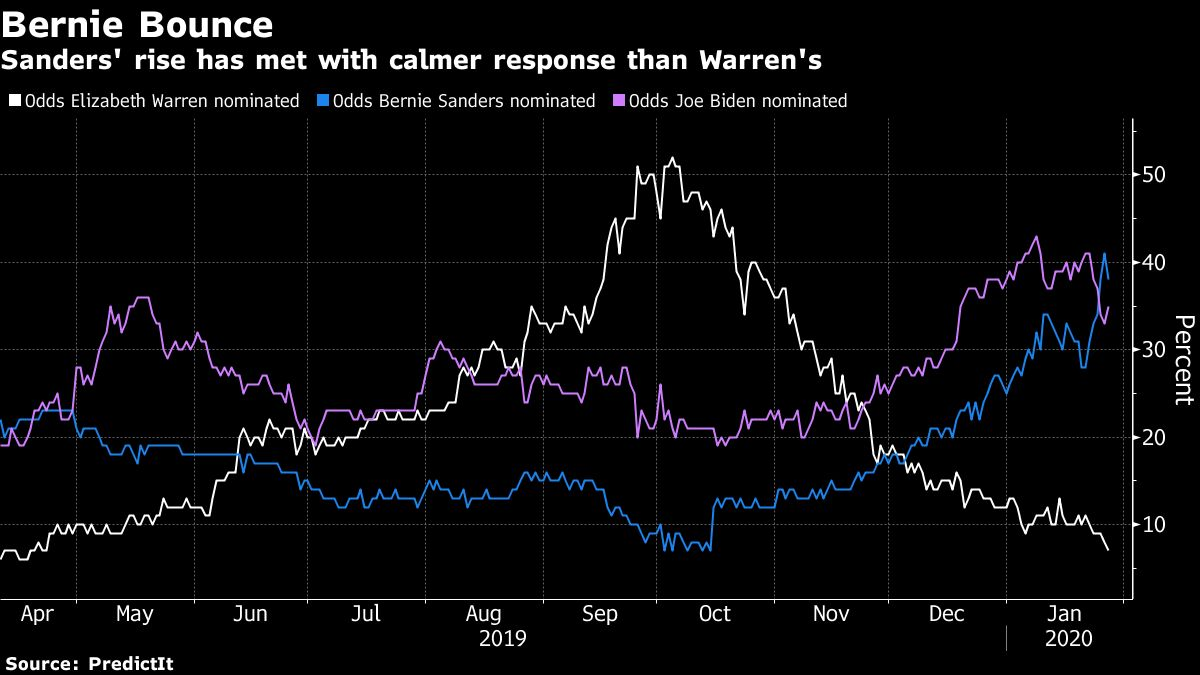 Goldman Says Market Volatility Too Low as Sanders Rises in Polls