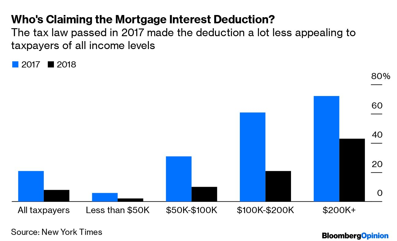 Eliminate the Mortgage Interest Deduction
