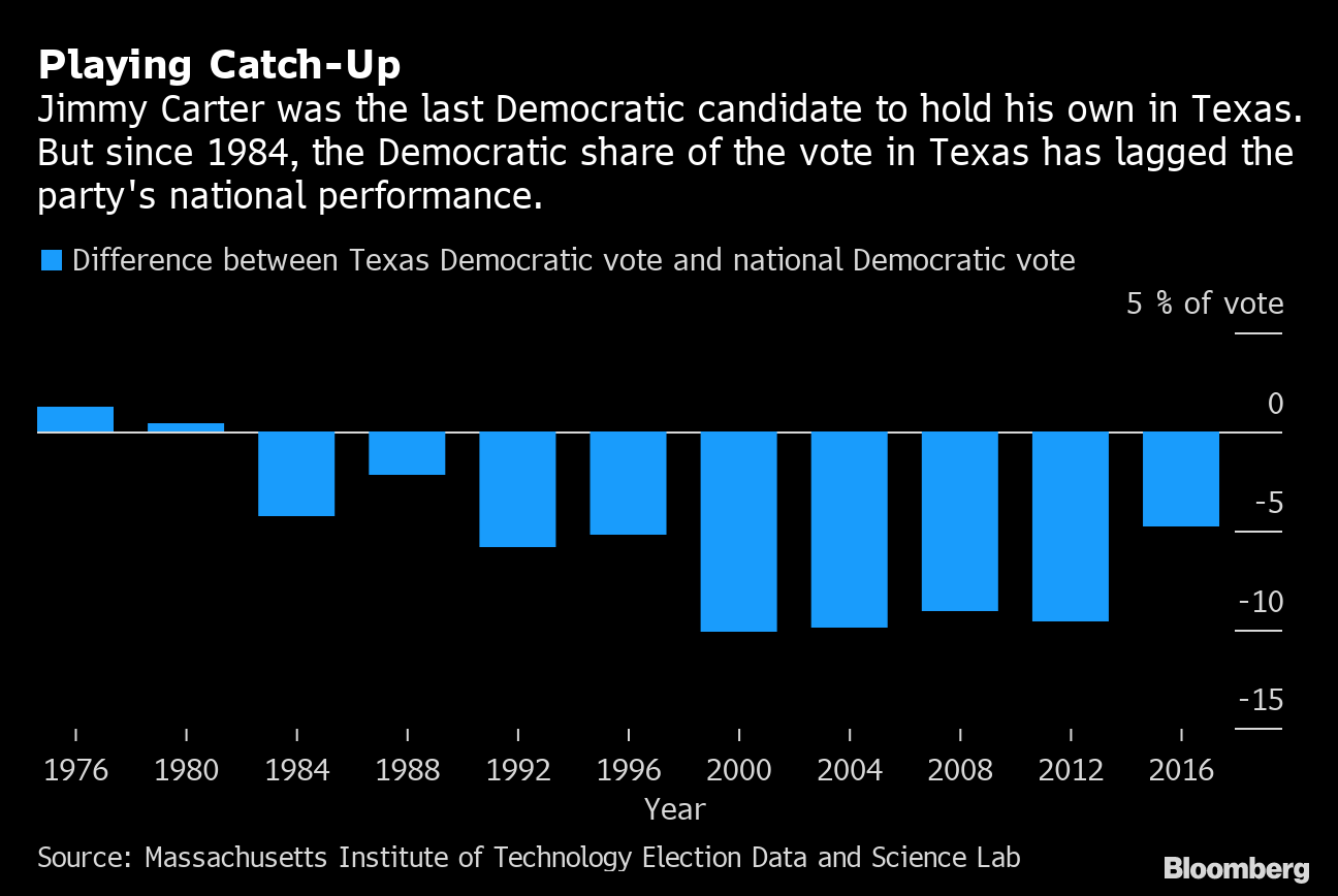 How a Booming Texas Economy May Help Democrats in 2020