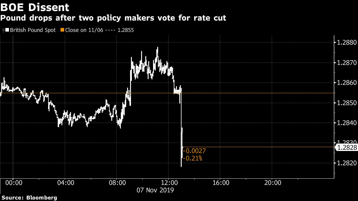 Two BOE Members Unexpectedly Vote for Rate Cut as Outlook Sours
