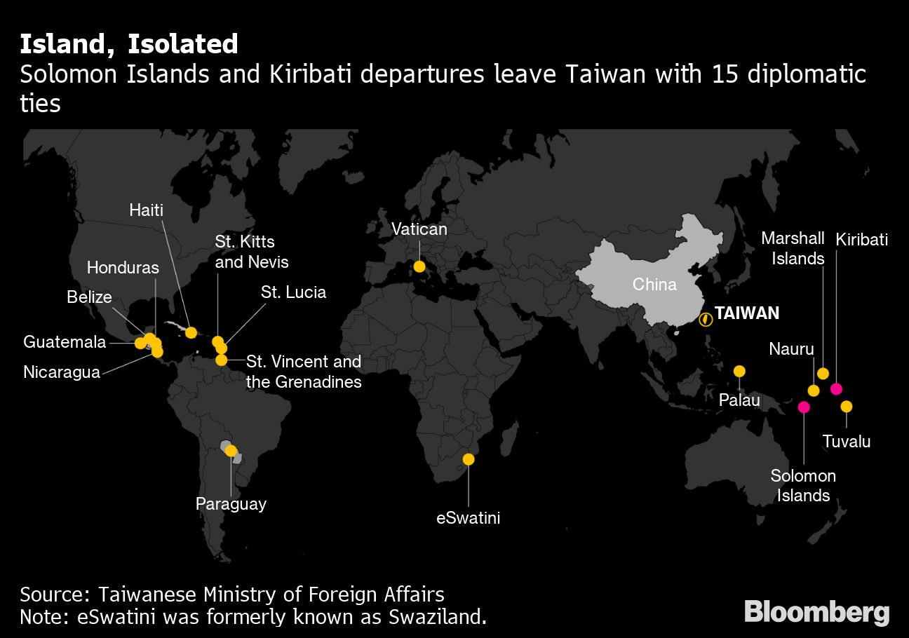 Taiwan Loses Second Ally This Week to China