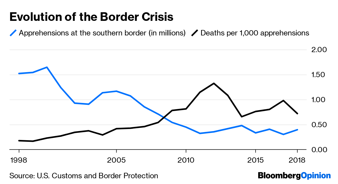 The Border Crisis Isn't Partisan