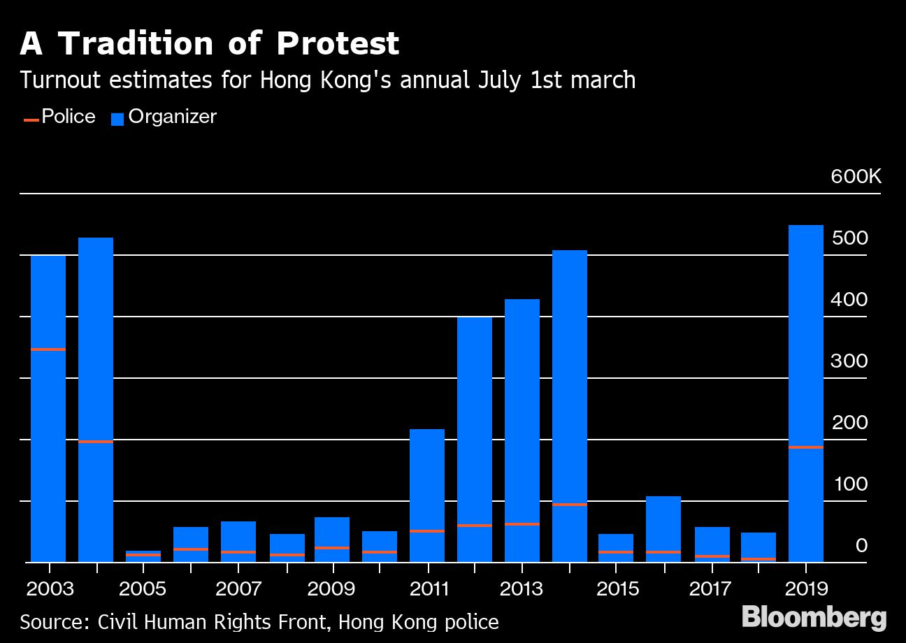 Hong Kong on Edge After Historic Night of Vandalism and Tear Gas