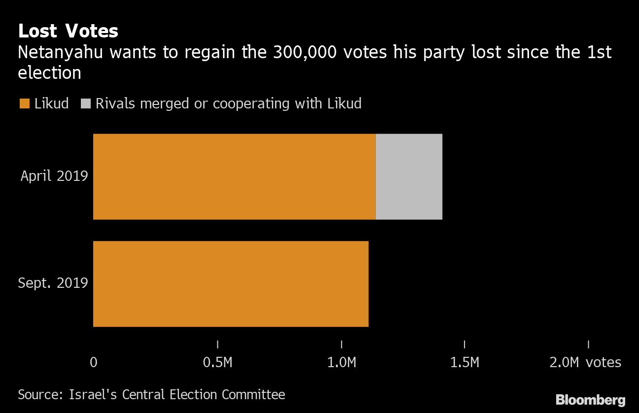 Netanyahu Seeks 300,000 Lost Votes From Vote-Weary Public