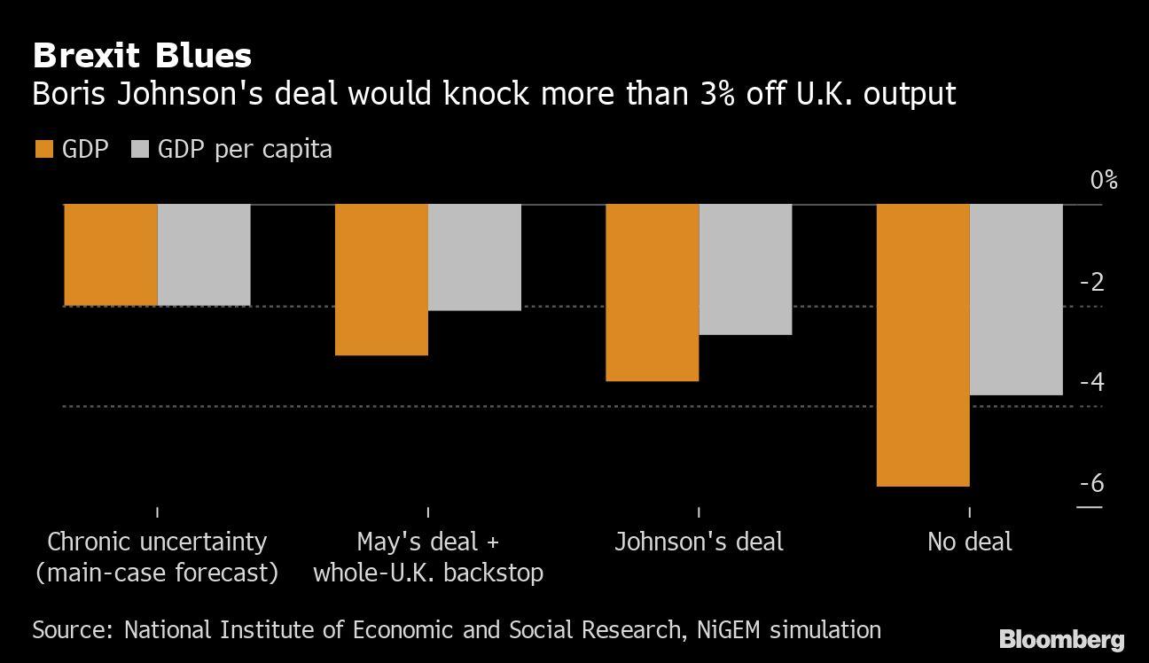 Johnson's Brexit Deal Seen Leaving U.K. Economy 3.5% Smaller