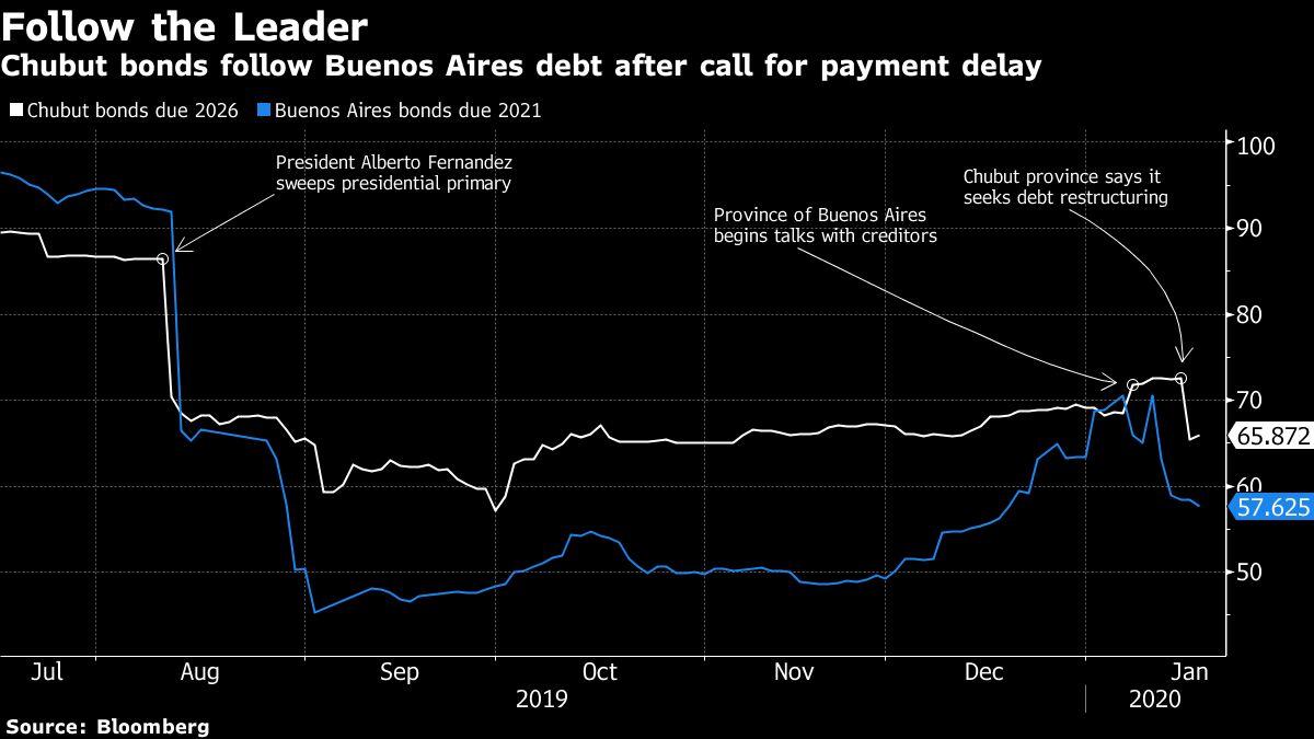 Argentina's Chubut Bonds Tumble as Province Seeks Debt Overhaul