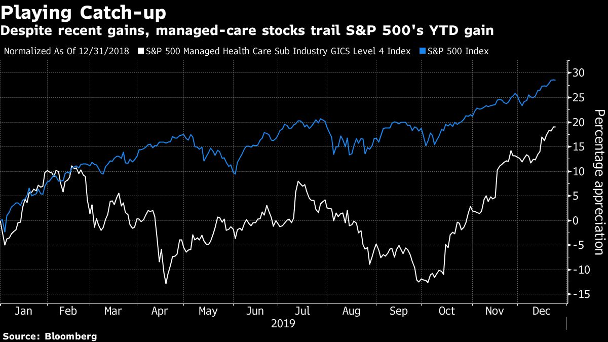 Outlook for Managed-Care Stocks Brightens Despite 2020 Risks