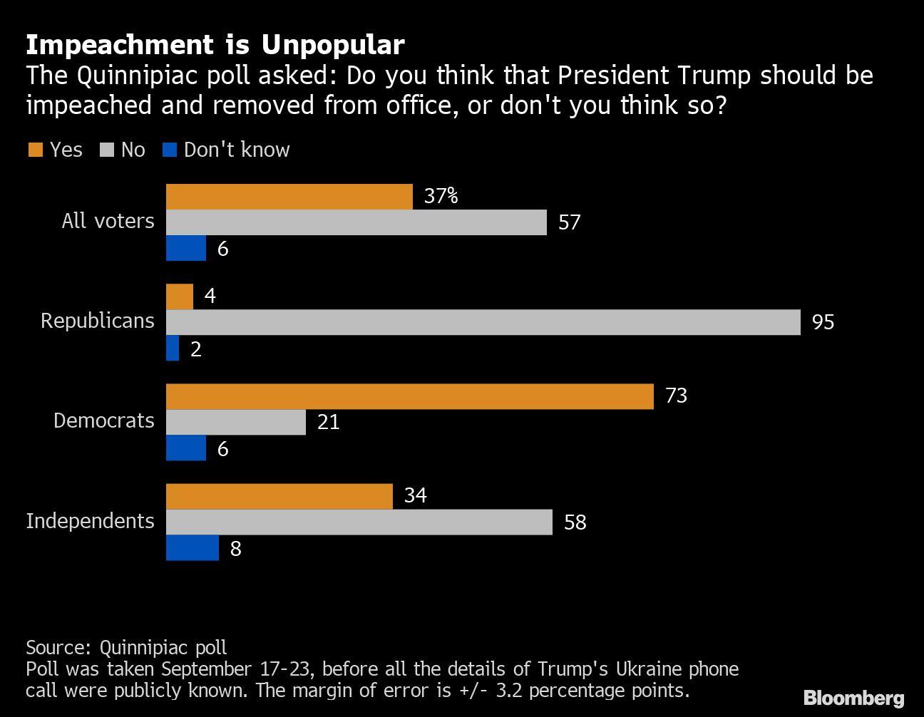 Impeachment Was Unpopular Before Pelosi Acted: Campaign Update