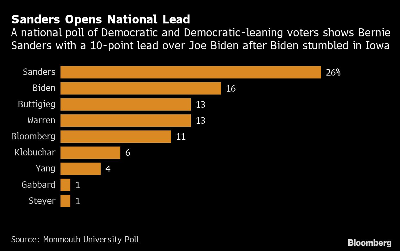 Biden Braces for Setback in Crucial New Hampshire Primary