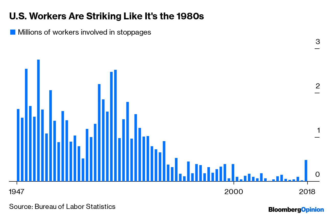 America's Workers Need a Labor Union Comeback