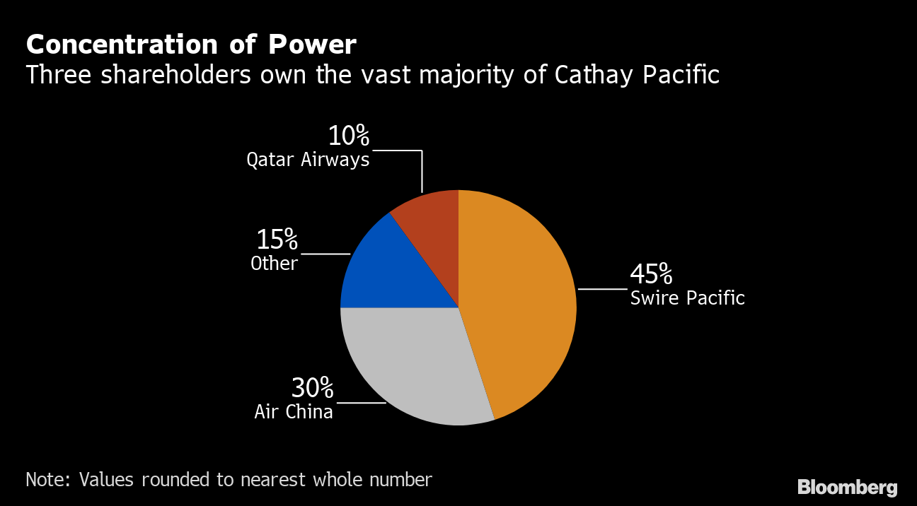 Cathay Pacific's Crisis Puts Spotlight on Air China's Next Move