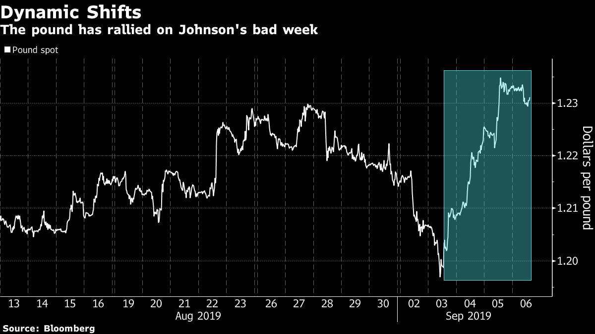 Its Going So Badly for Johnson Even Pound Traders Prefer Corbyn