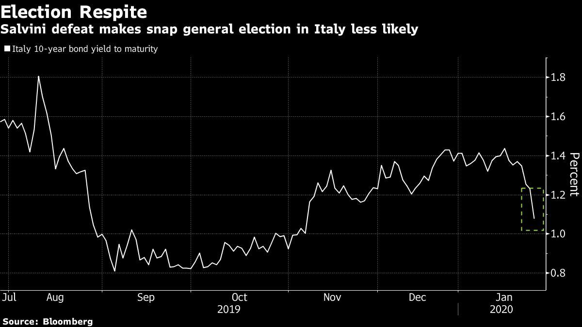 Italy Establishment Has Upper Hand Again After Salvini Loss