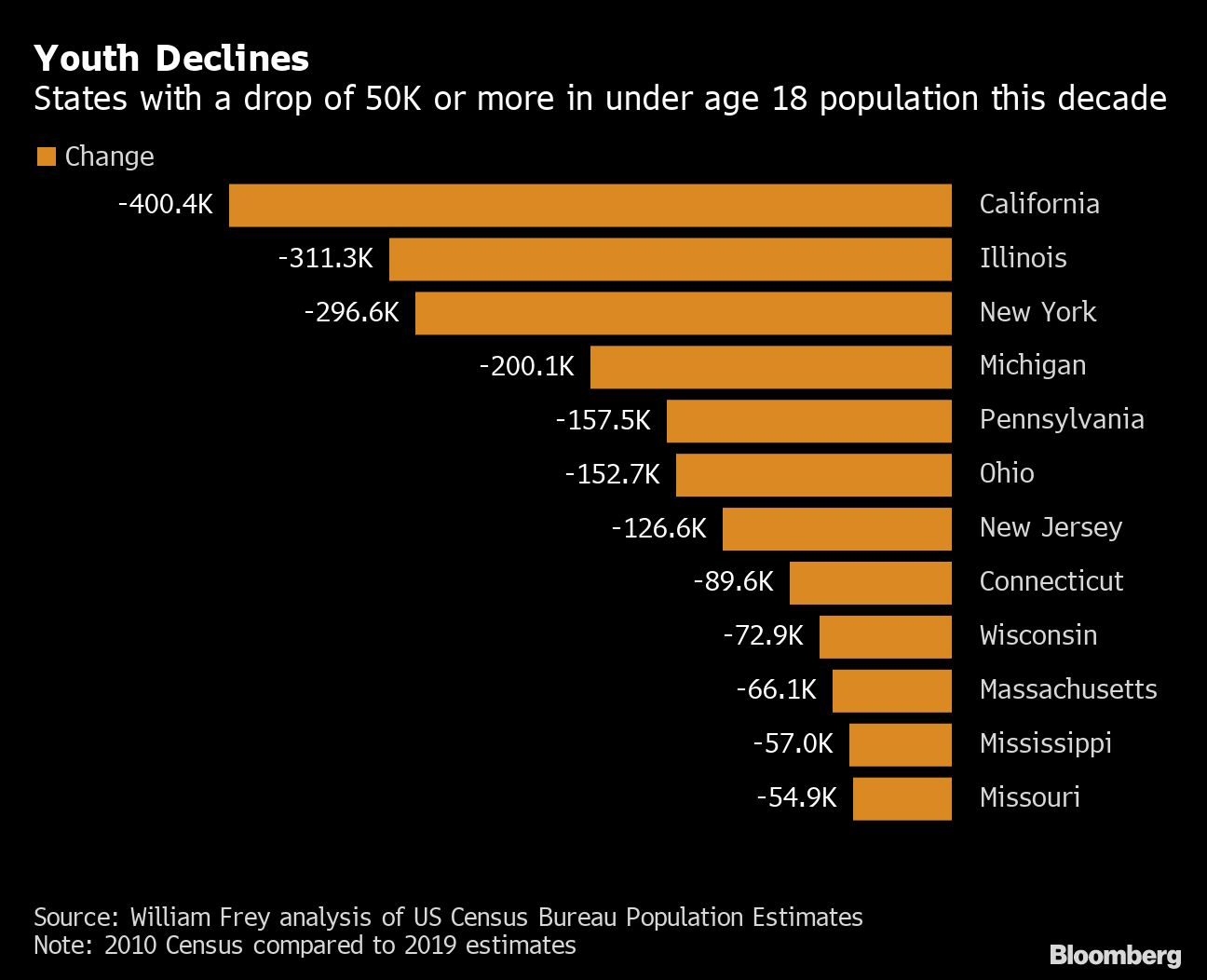 California Is Losing Young People and Texas Is Getting More of Them