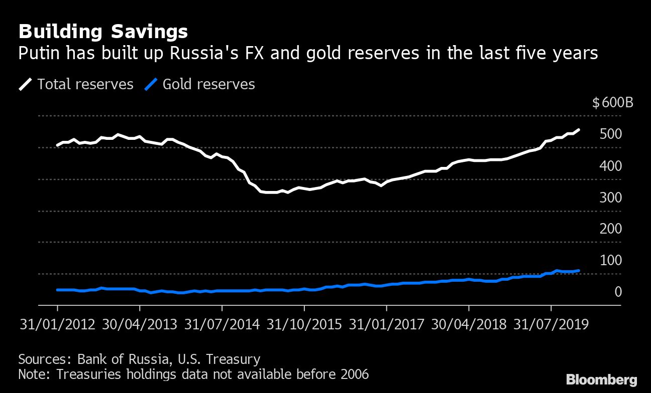 Putin Decides Low-Growth Russia Could Use Some Help From Keynes