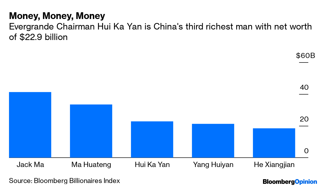 China's Most Indebted Firm Is Too Big to Fail