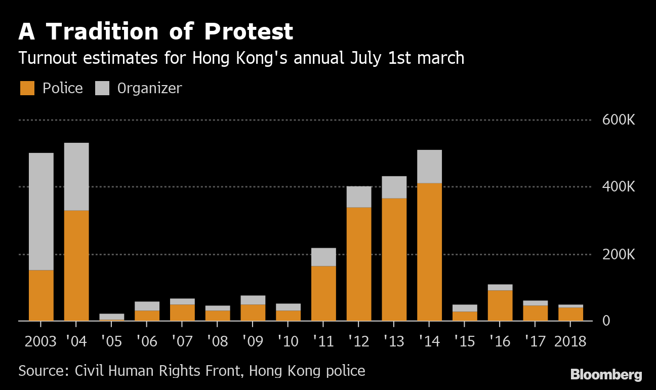 Fresh Hong Kong Clashes Signal Difficult Path for Citys Leader