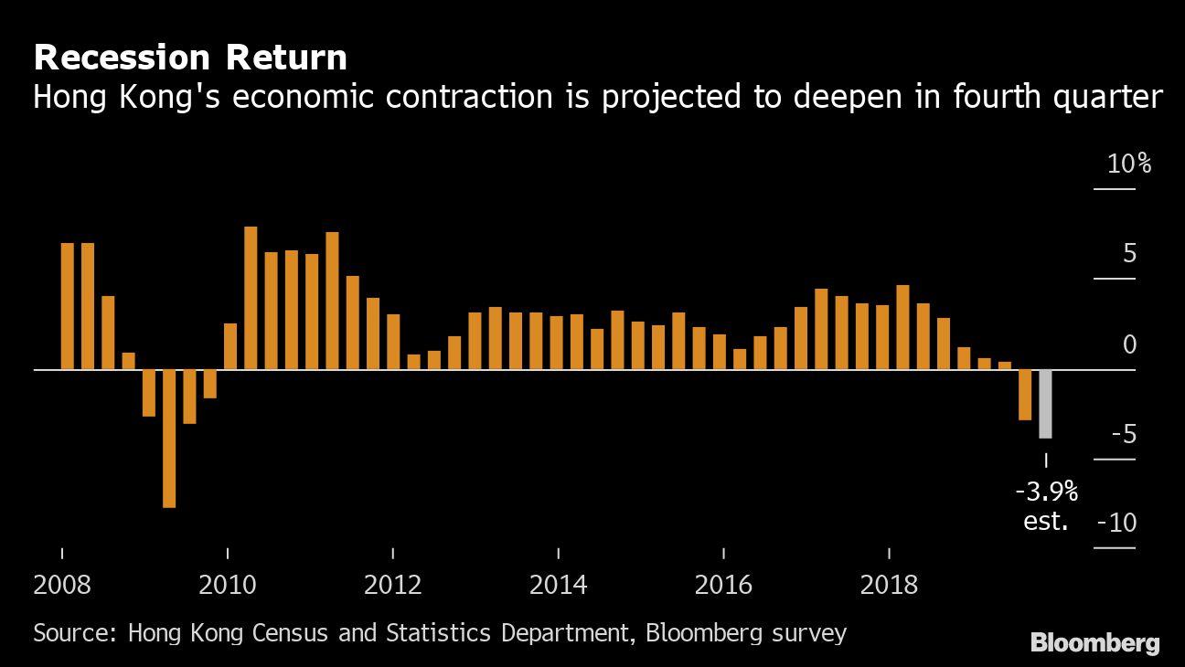 The Perfect Storm of Economic Risks on Hong Kong's Horizon