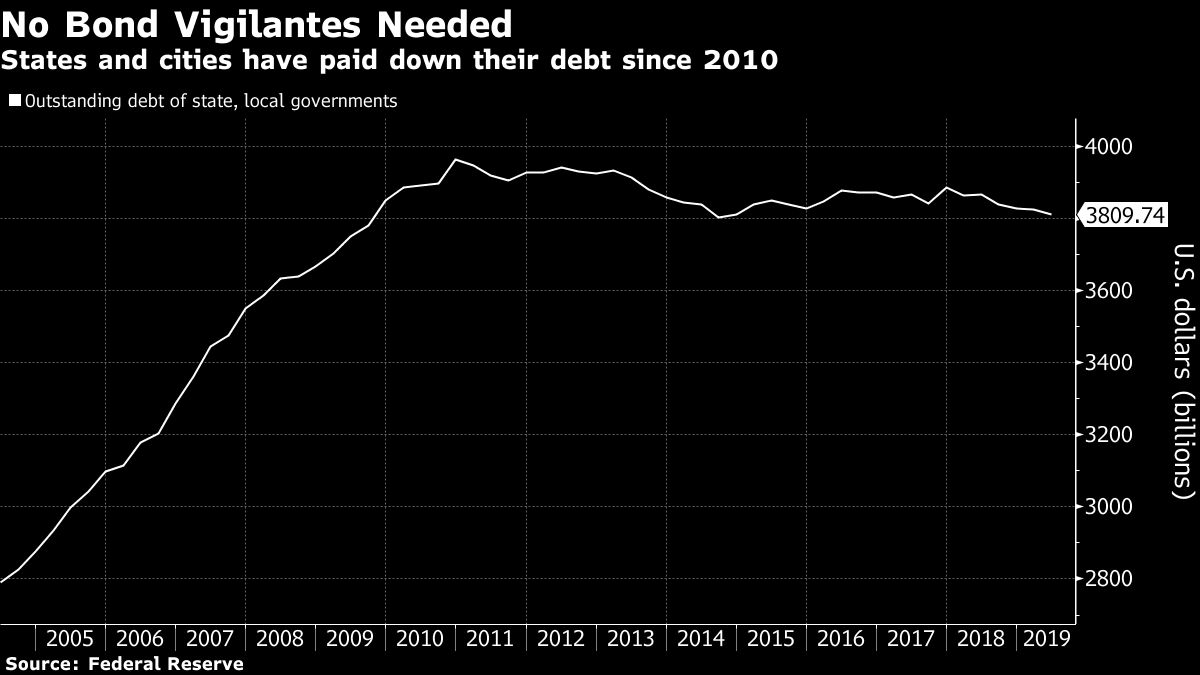 Everyone Is Running Up Debt Except America's States and Cities