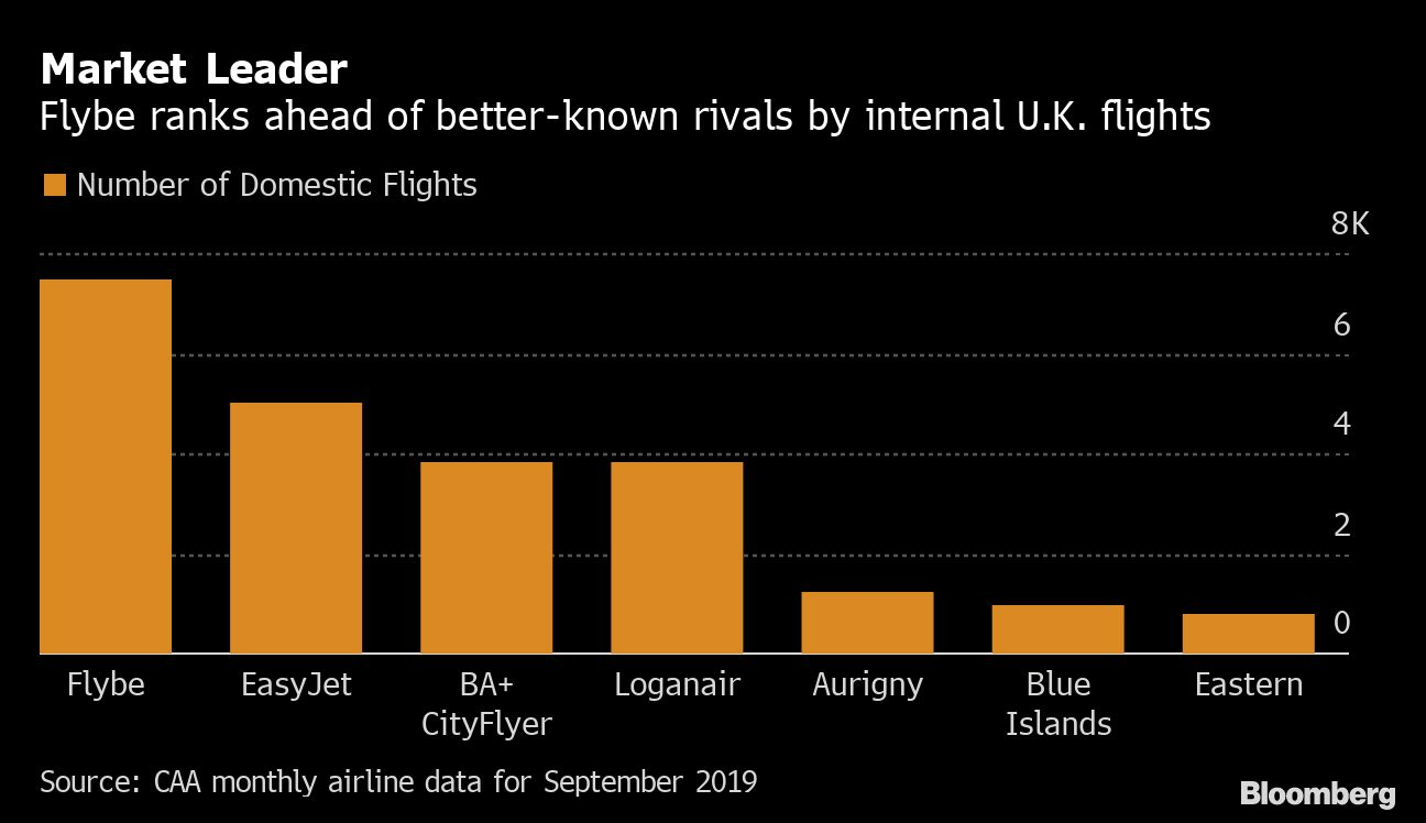 U.K. Government Agrees to Rescue of Regional Airline Flybe