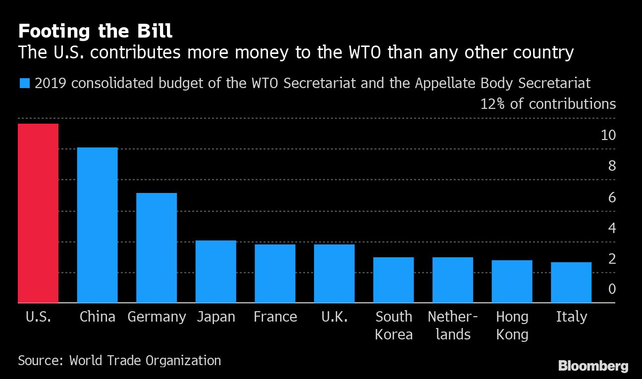 WTO Faces Cliff-Edge Crisis Next Week as Mediator Eyes Departure