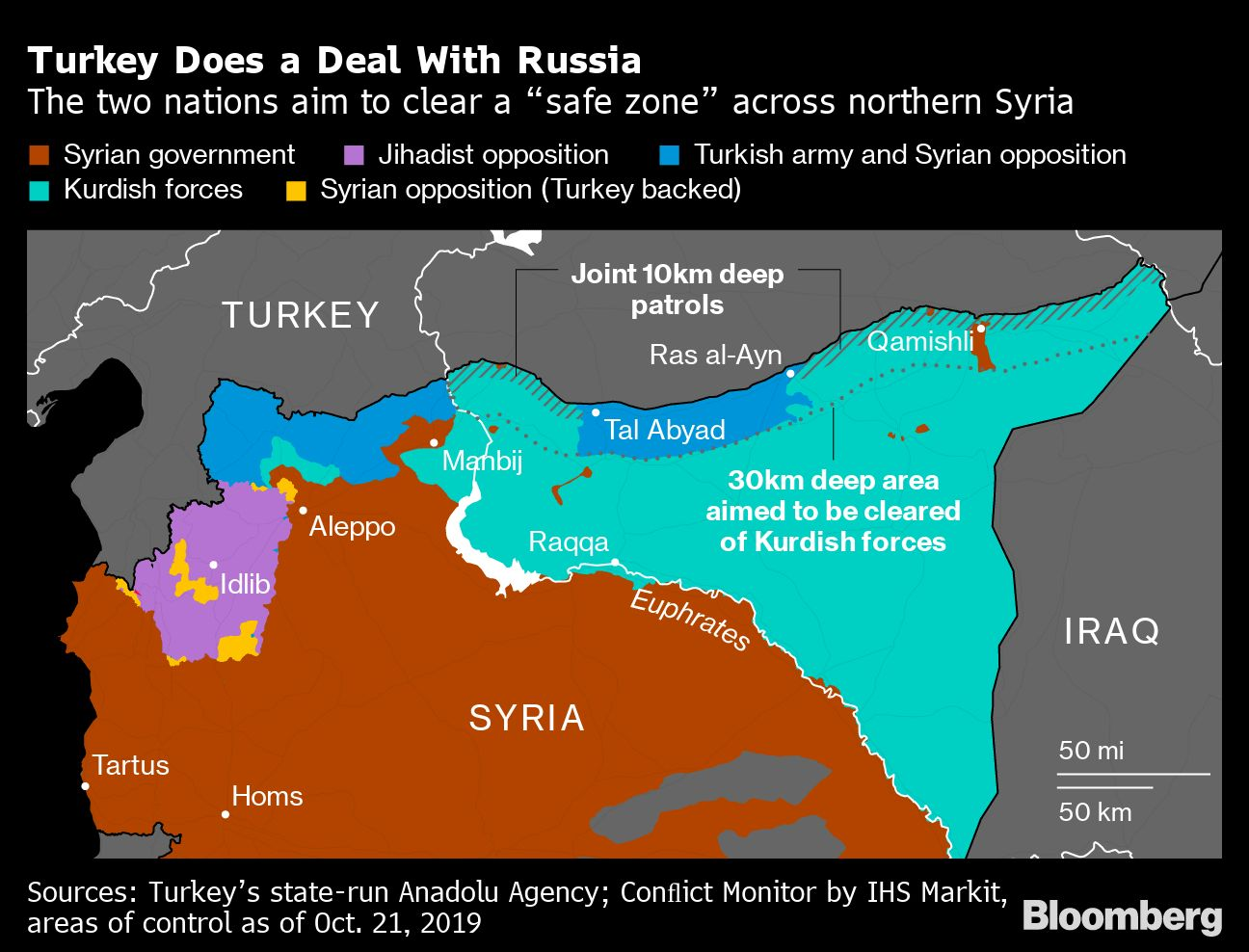 Putin Faces Syria Money Crunch After U.S. Keeps Control of Oil