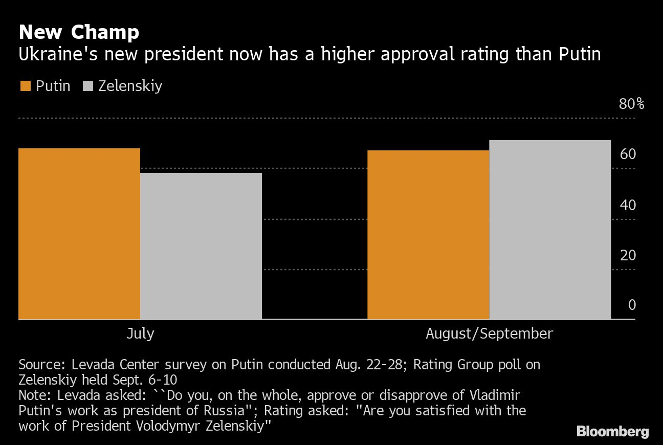 Putin Loses Legendary Approval-Rating Crown to His New Neighbor