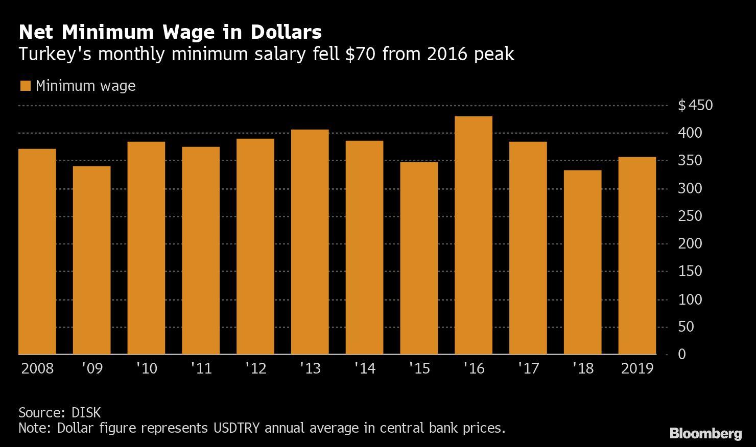 Turkey Raises Net Minimum Wage by 15% for 2020