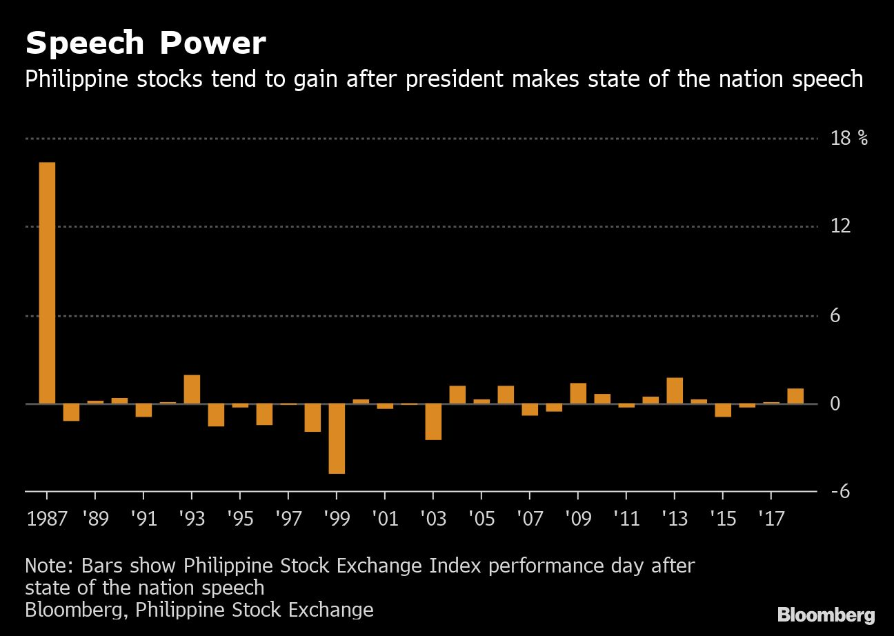 Booming Philippine Markets Pin Hopes on Duterte for Next Rally