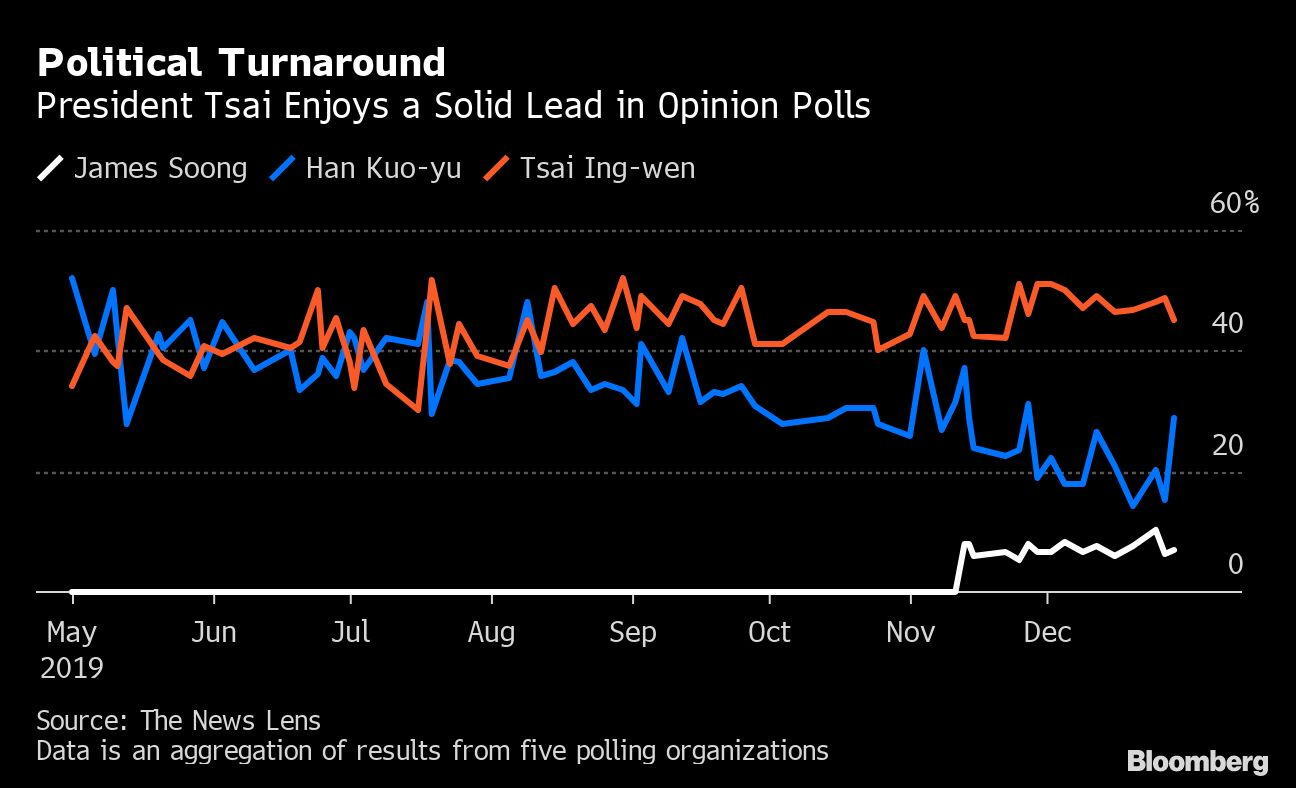 Odds Look Long for Taiwan's China-Friendly Presidential Contender