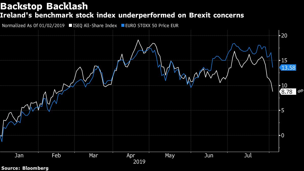 For Ireland Plc, Pain of No-Deal Brexit Is Starting to Hit Home