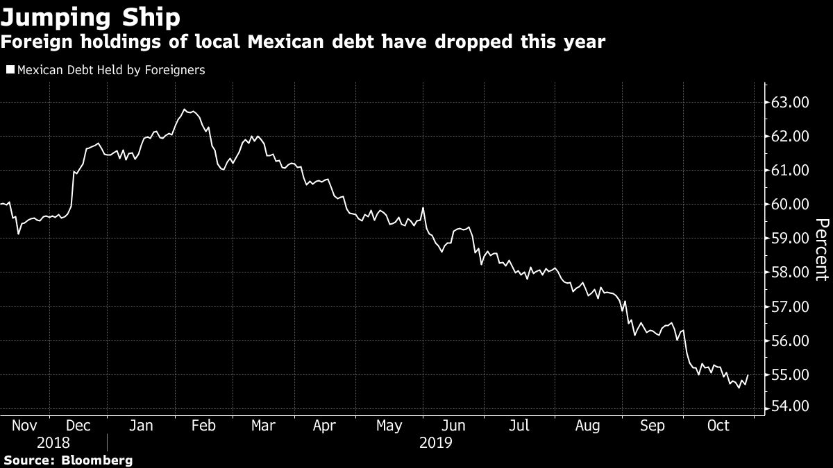Mexico's Interest Rate Cuts May Weaken Peso: Decision Day Guide