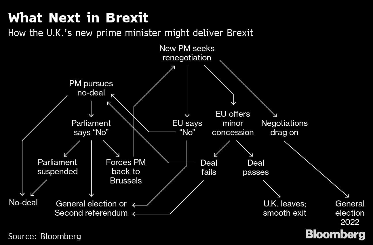 U.K. Parliament Flexes Muscle as Johnson Doubles Down on No-Deal