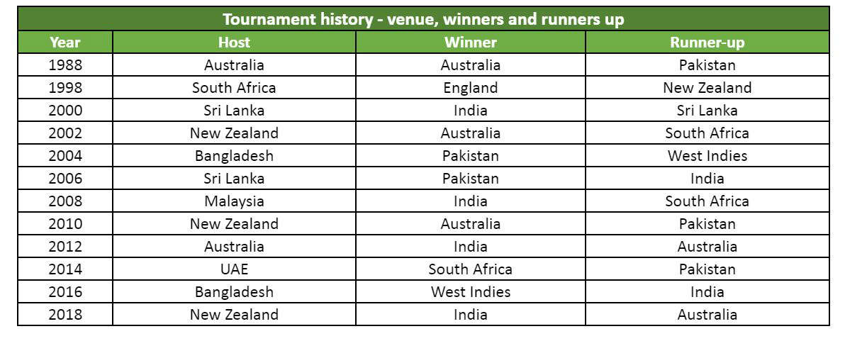 Icc U 19 World Cup 2020 Tournament Preview Defending Champions India Start Favourites Underdogs Bangladesh Likely To Spring A Surprise Yahoo Cricket