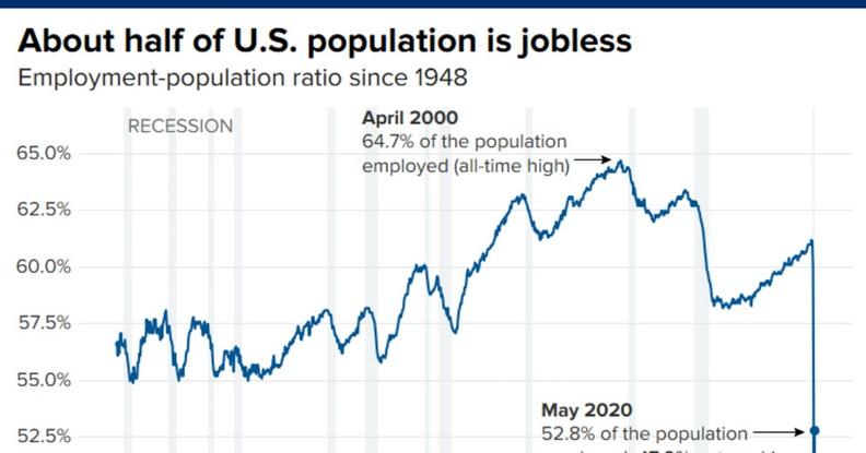 美國的就業率如今盪到谷底