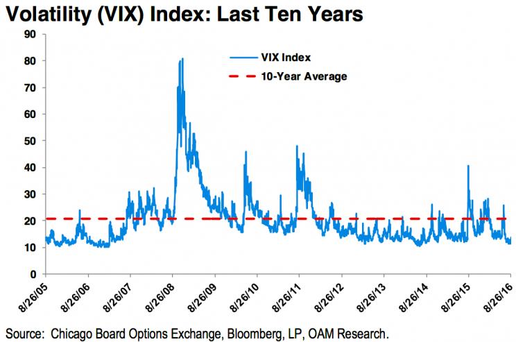 Slots volatility index