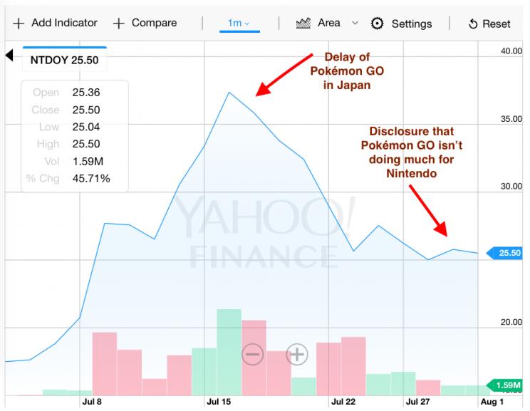 nintendo stock market yahoo