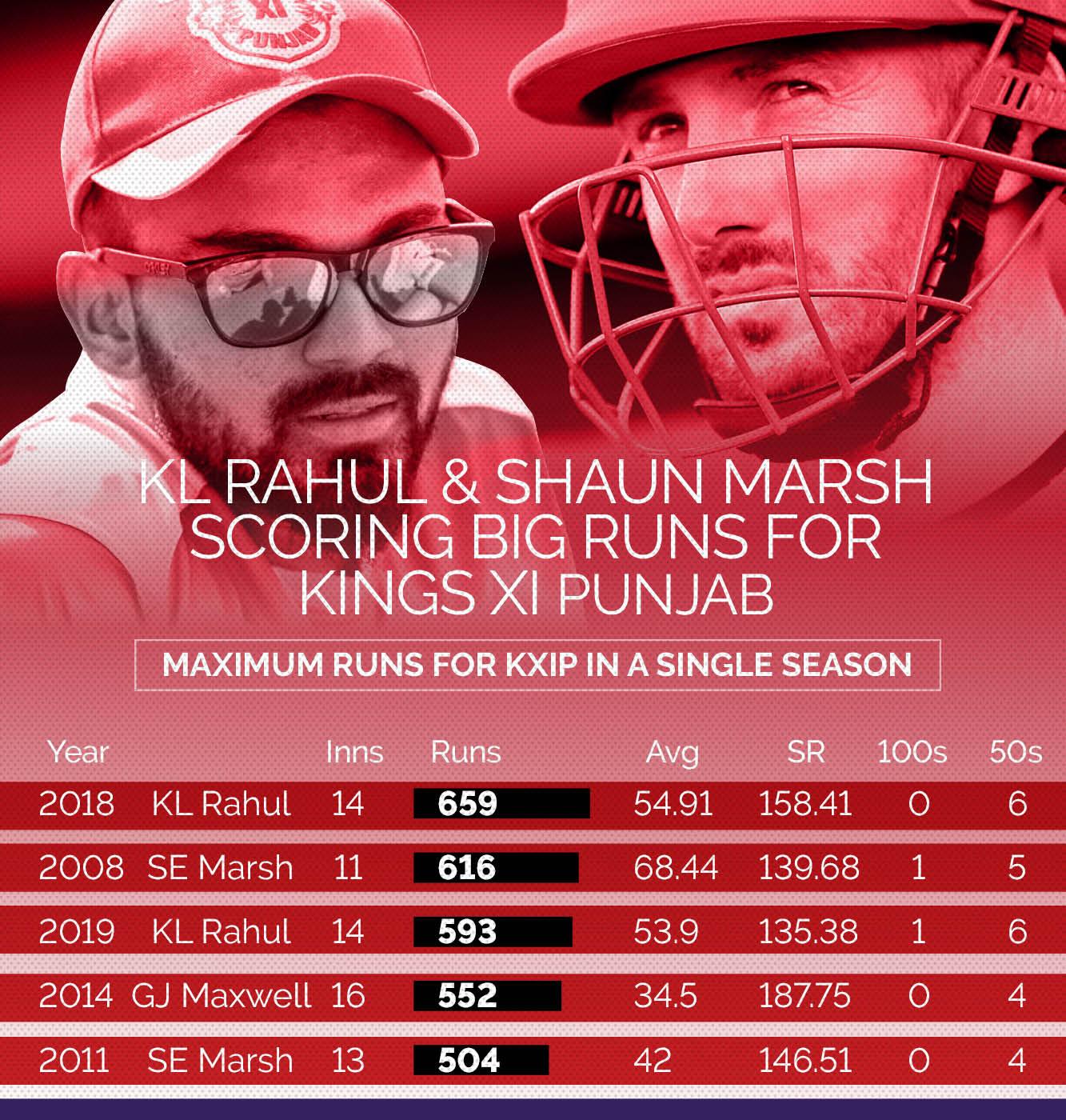 Ipl 2020 Memorable 2014 Kl Rahul S Form Glenn Maxwell S Hits Numbers That Define Kings Xi Punjab Yahoo Cricket