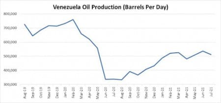 China Sees Opportunity As Venezuela's Oil Industry Hits Rock Bottom
