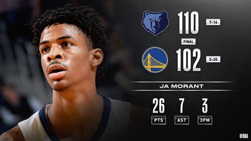 灰熊榜眼Ja Morant傷癒回歸首戰爆砍全場最高26分。(圖/翻攝自NBA官方推特)