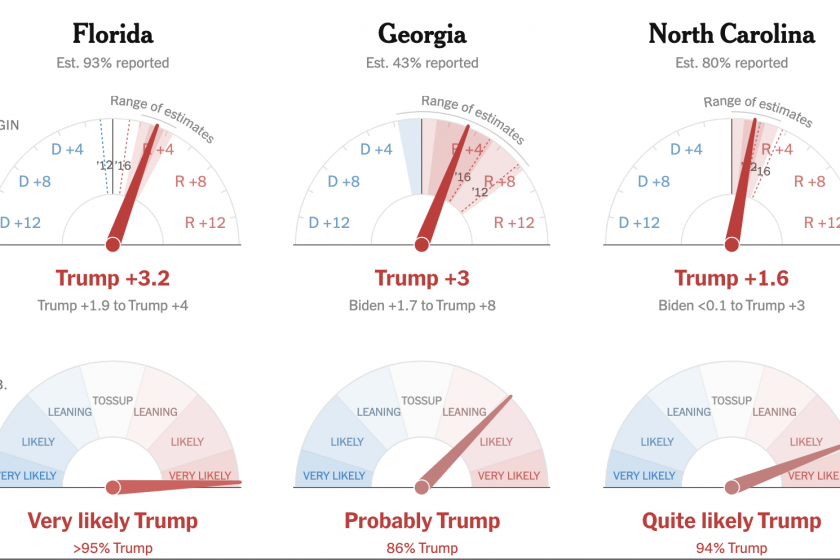 The New York Times and Fox News election needles are completely at odds
