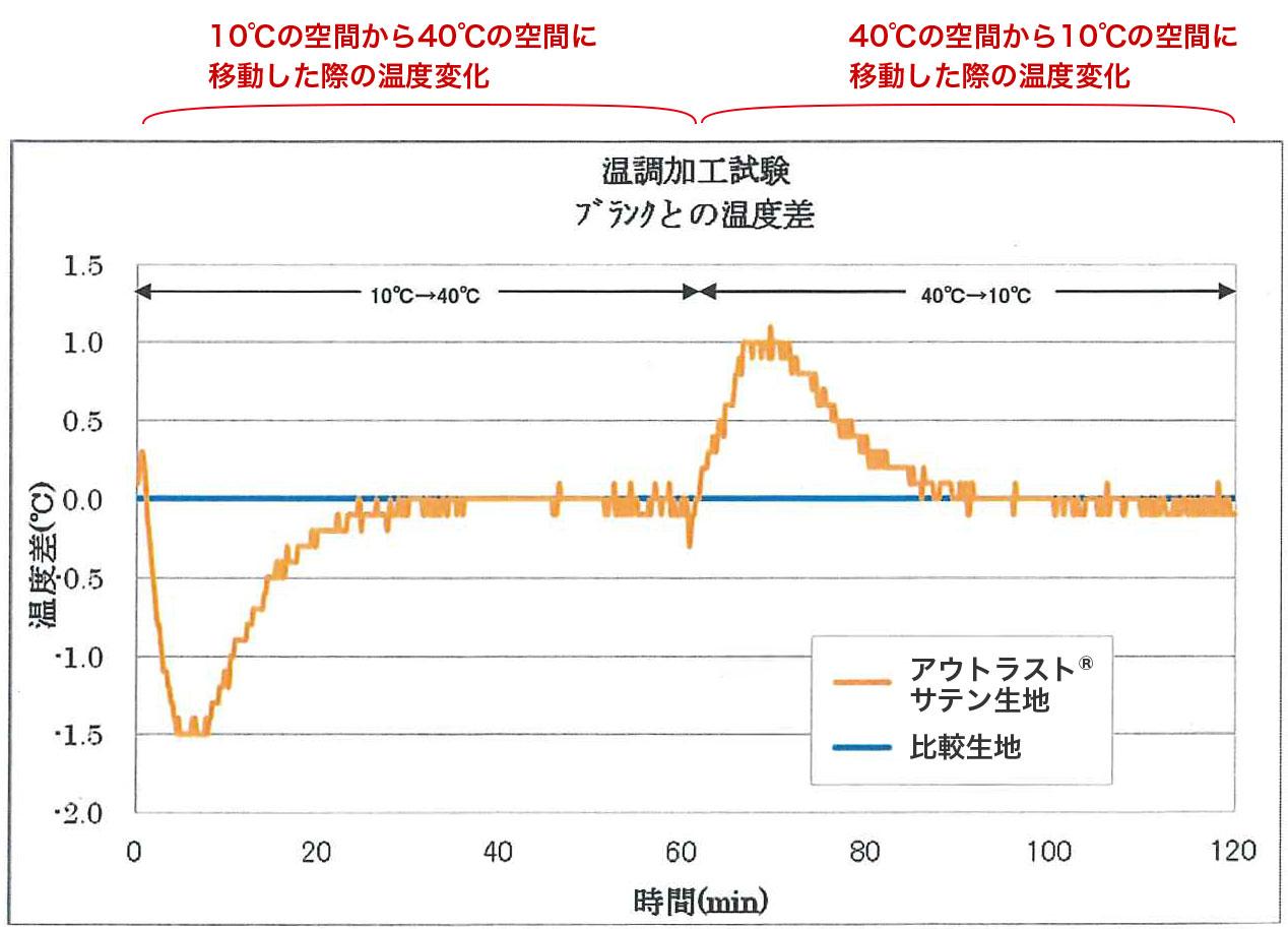 アウトラストサテンの⽣地と⽐較品の⽣地の温度変化表