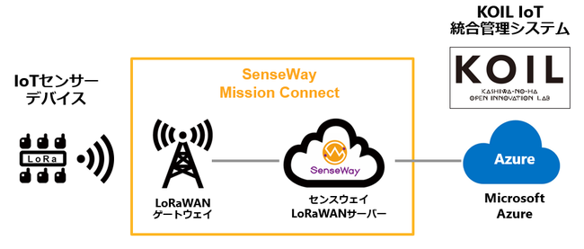 SenseWay Mission Connect と Microsoft Azure による KOIL IoT 統合管理システム